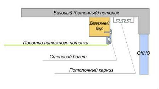 Схема неглубокой ниши из бруса, этот вариант удобен для одноуровневых натяжных потолков