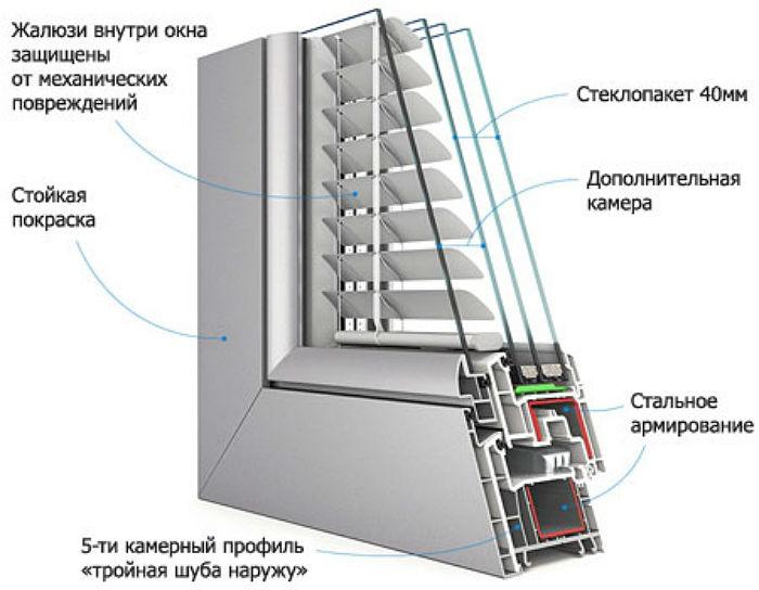 Встроенные в стеклопакеты жалюзи одинаково удобны для окон с распашными, раздвижными и поворотно-откидными системами открывания, они надежно закреплены внутри и не болтаются по остеклению