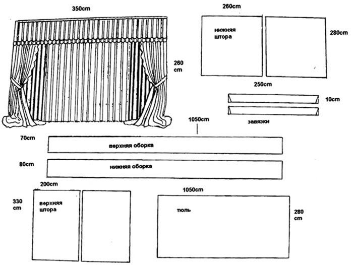 Пример размеров выкройки для штор